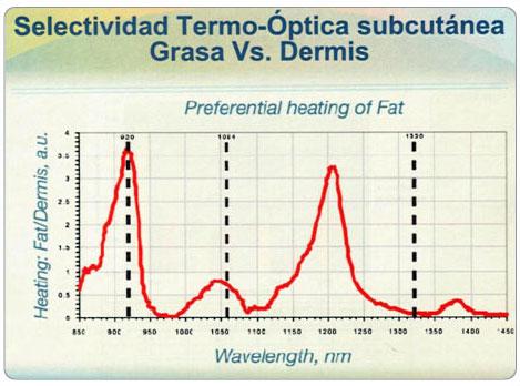 Selectividad termo óptica