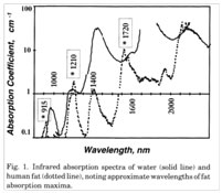 Grafico tejido graso